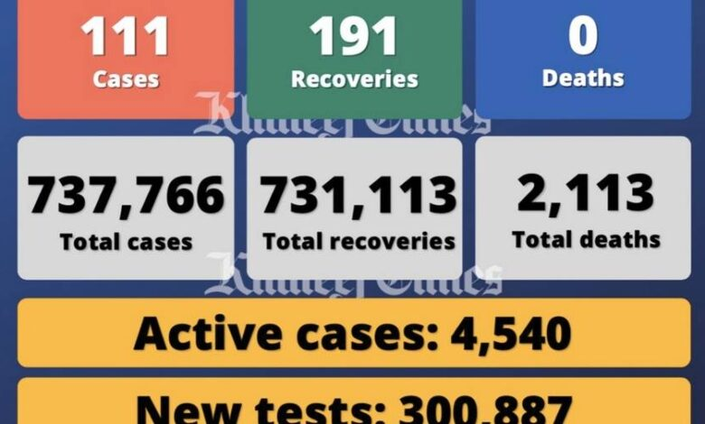 UAE experiences 111 Covid-19 cases, 191 recoveries, no deaths